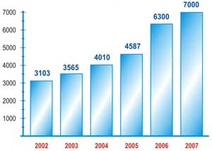 Высокое качество и конкурентоспособность могилевских лифтов подтверждается ростом спроса на продукцию завода. Только за период с 2002 по 2007 год производство лифтов выросло более чем в 2,2 раза